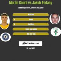 Martin Kouril vs Jakub Podany h2h player stats
