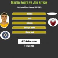 Martin Kouril vs Jan Krivak h2h player stats
