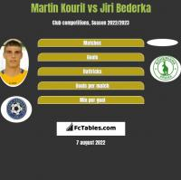 Martin Kouril vs Jiri Bederka h2h player stats