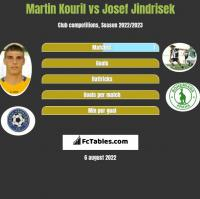 Martin Kouril vs Josef Jindrisek h2h player stats