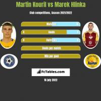 Martin Kouril vs Marek Hlinka h2h player stats