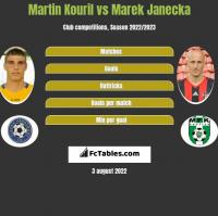 Martin Kouril vs Marek Janecka h2h player stats
