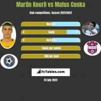 Martin Kouril vs Matus Conka h2h player stats