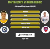 Martin Kouril vs Milan Rundic h2h player stats