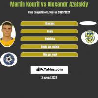 Martin Kouril vs Olexandr Azatskiy h2h player stats