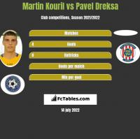Martin Kouril vs Pavel Dreksa h2h player stats