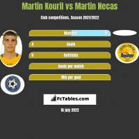 Martin Kouril vs Martin Necas h2h player stats