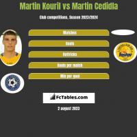 Martin Kouril vs Martin Cedidla h2h player stats