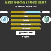 Martin Kovachev vs Georgi Dinkov h2h player stats