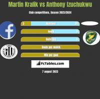Martin Kralik vs Anthony Izuchukwu h2h player stats