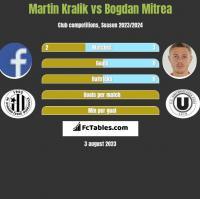 Martin Kralik vs Bogdan Mitrea h2h player stats