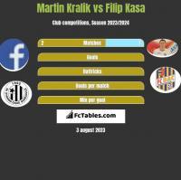 Martin Kralik vs Filip Kasa h2h player stats
