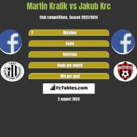 Martin Kralik vs Jakub Krc h2h player stats