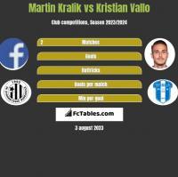 Martin Kralik vs Kristian Vallo h2h player stats