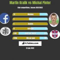 Martin Kralik vs Michal Pinter h2h player stats