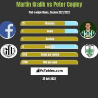 Martin Kralik vs Peter Cogley h2h player stats