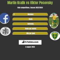Martin Kralik vs Viktor Pecovsky h2h player stats