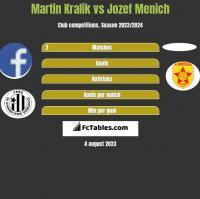 Martin Kralik vs Jozef Menich h2h player stats