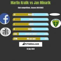 Martin Kralik vs Jan Minarik h2h player stats
