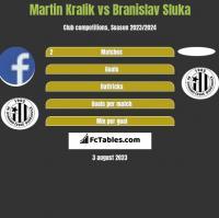 Martin Kralik vs Branislav Sluka h2h player stats