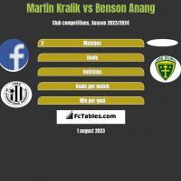 Martin Kralik vs Benson Anang h2h player stats
