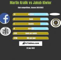 Martin Kralik vs Jakub Kiwior h2h player stats