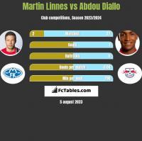 Martin Linnes vs Abdou Diallo h2h player stats