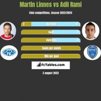 Martin Linnes vs Adil Rami h2h player stats