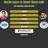 Martin Linnes vs Ahmet Yilmaz Calik h2h player stats