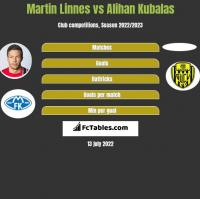 Martin Linnes vs Alihan Kubalas h2h player stats