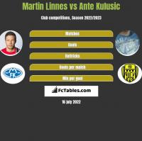Martin Linnes vs Ante Kulusic h2h player stats