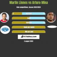 Martin Linnes vs Arturo Mina h2h player stats