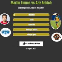 Martin Linnes vs Aziz Behich h2h player stats
