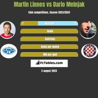 Martin Linnes vs Dario Melnjak h2h player stats