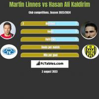 Martin Linnes vs Hasan Ali Kaldirim h2h player stats