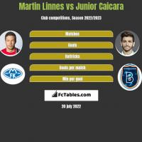 Martin Linnes vs Junior Caicara h2h player stats