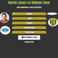 Martin Linnes vs Mahmut Akan h2h player stats