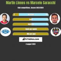 Martin Linnes vs Marcelo Saracchi h2h player stats