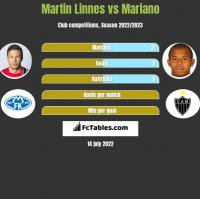Martin Linnes vs Mariano h2h player stats