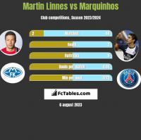 Martin Linnes vs Marquinhos h2h player stats