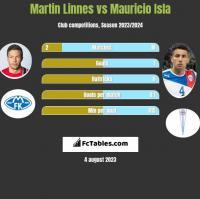 Martin Linnes vs Mauricio Isla h2h player stats