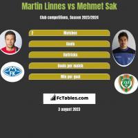 Martin Linnes vs Mehmet Sak h2h player stats