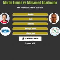 Martin Linnes vs Mohamed Abarhoune h2h player stats