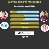 Martin Linnes vs Murat Akca h2h player stats