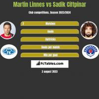 Martin Linnes vs Sadik Ciftpinar h2h player stats