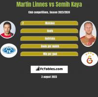 Martin Linnes vs Semih Kaya h2h player stats