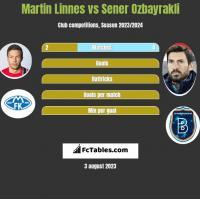 Martin Linnes vs Sener Ozbayrakli h2h player stats