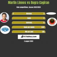Martin Linnes vs Bugra Cagiran h2h player stats