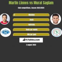 Martin Linnes vs Murat Saglam h2h player stats