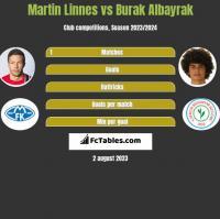 Martin Linnes vs Burak Albayrak h2h player stats